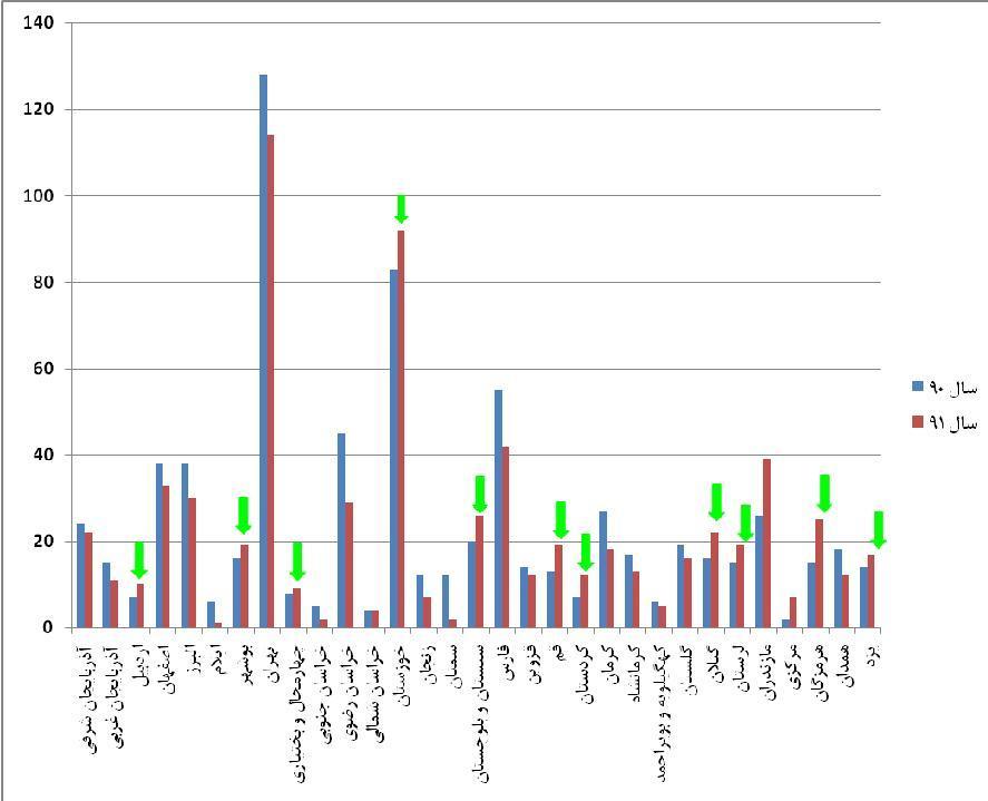 نمودار مقایسه ای سال 90-91