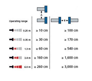فاصله نصب سنسورها