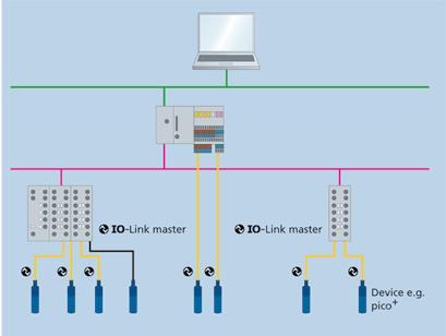 شبکه IO-Link و سنسور التراسونیک