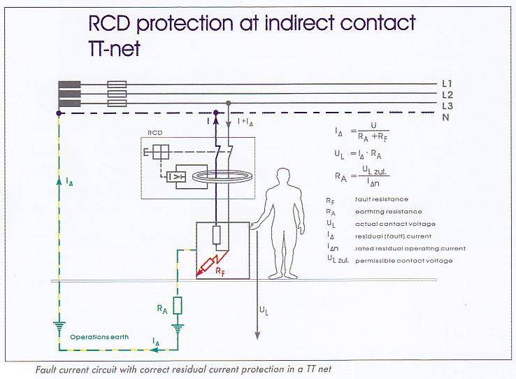 حفاظت کلید محافظ جان در هنگام تماس غیر مستقیم در شبکه تی تی TT